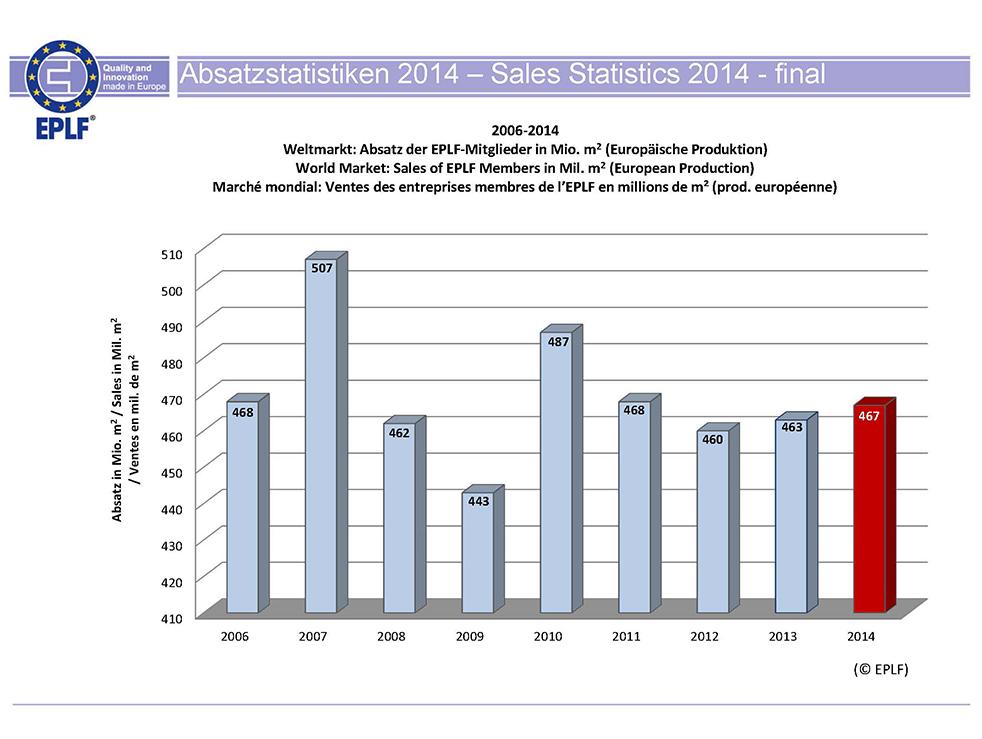 Vanzarile de parchet laminat in Romania au crescut cu 1 milion de mp fata de anul precedent3