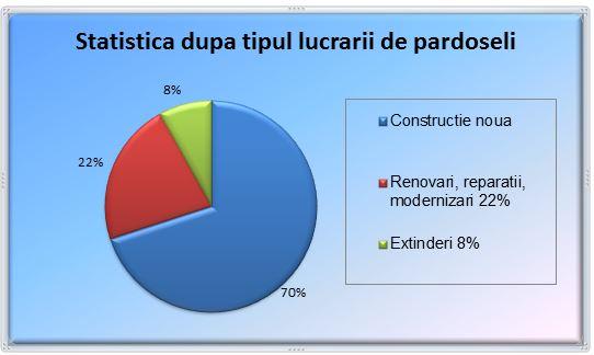 Statistica InfoPardoseli