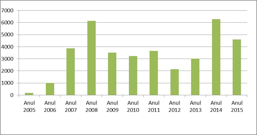 Evoluţia importurilor de pavele din Romînia
